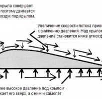 Почему взлетает самолет