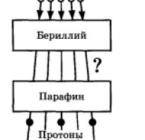 Что входит в состав ядра