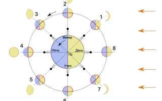 Почему очертания луны на небосклоне изменяются