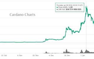 как купить криптовалюту Cardano